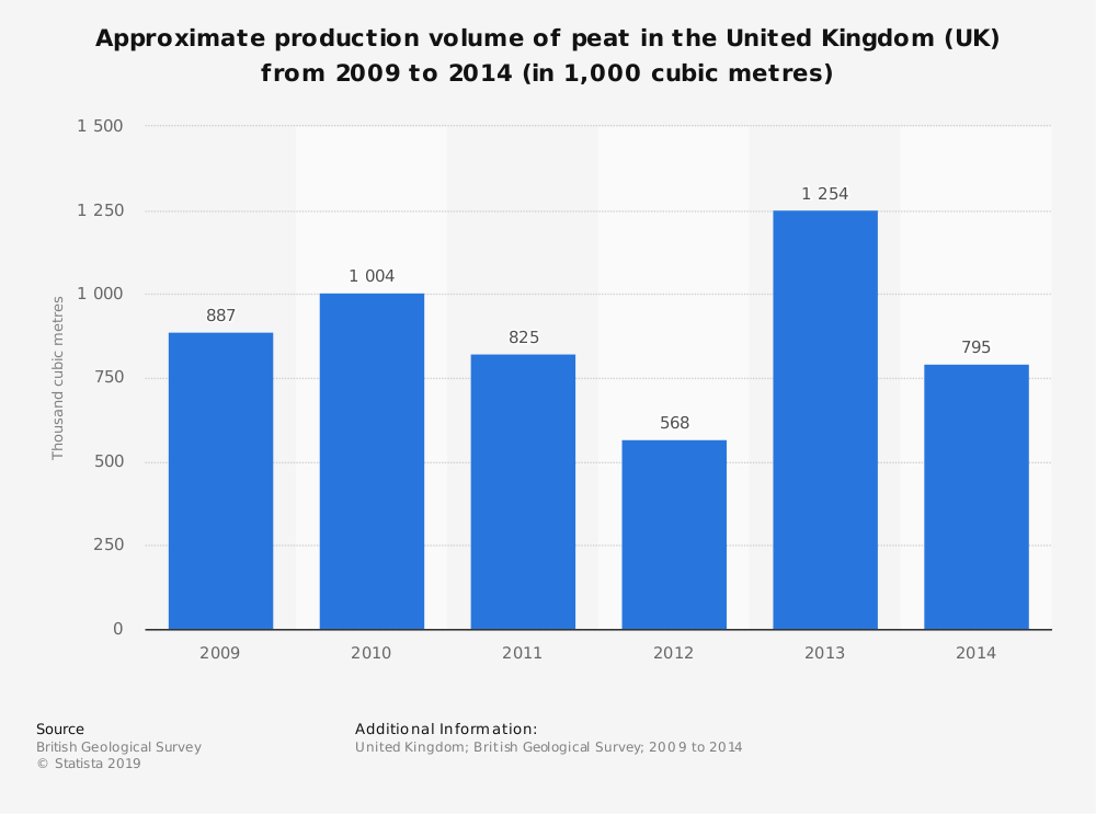 Statistic: Approximate production volume of peat in the United Kingdom (UK) from 2009 to 2014 (in 1,000 cubic metres) | Statista
