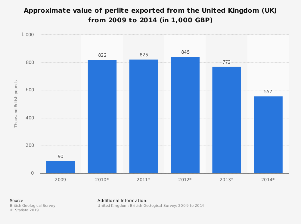 Statistic: Approximate value of perlite exported from the United Kingdom (UK) from 2009 to 2014 (in 1,000 GBP) | Statista