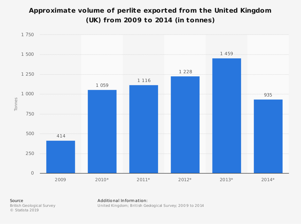 Statistic: Approximate volume of perlite exported from the United Kingdom (UK) from 2009 to 2014 (in tonnes) | Statista
