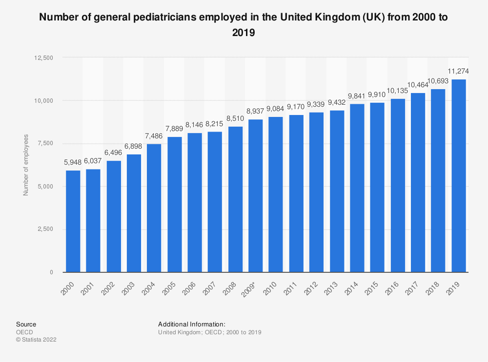 Statistic: Number of general pediatricians employed in the United Kingdom (UK) from 2000 to 2018 | Statista