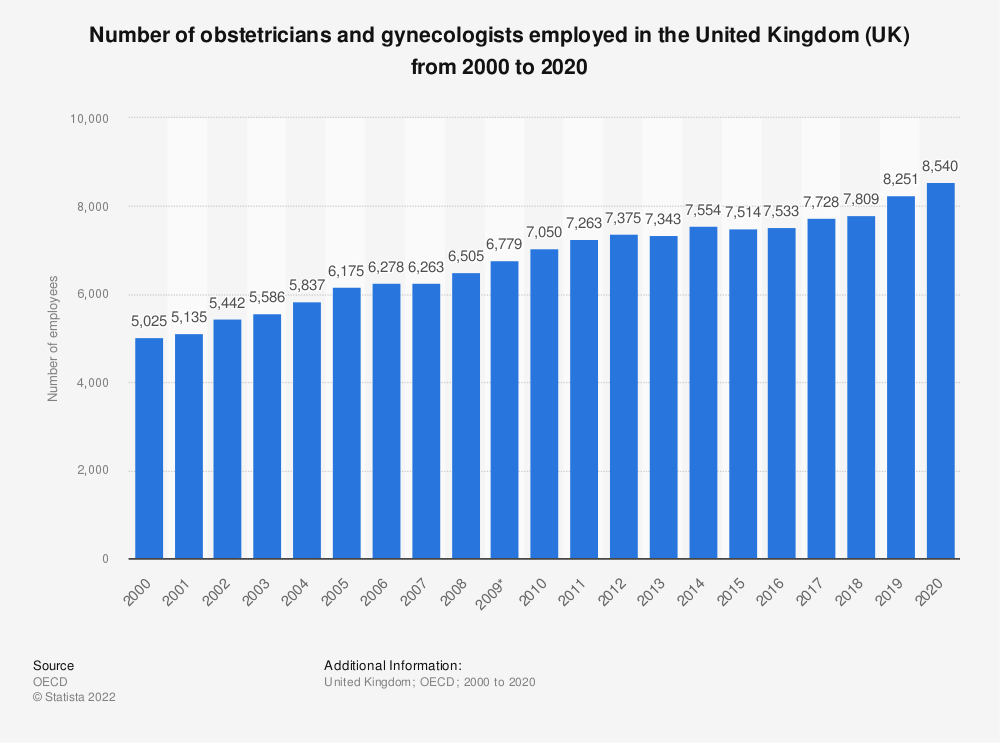 Statistic: Number of obstetricians and gynecologists employed in the United Kingdom (UK) from 2000 to 2018 | Statista