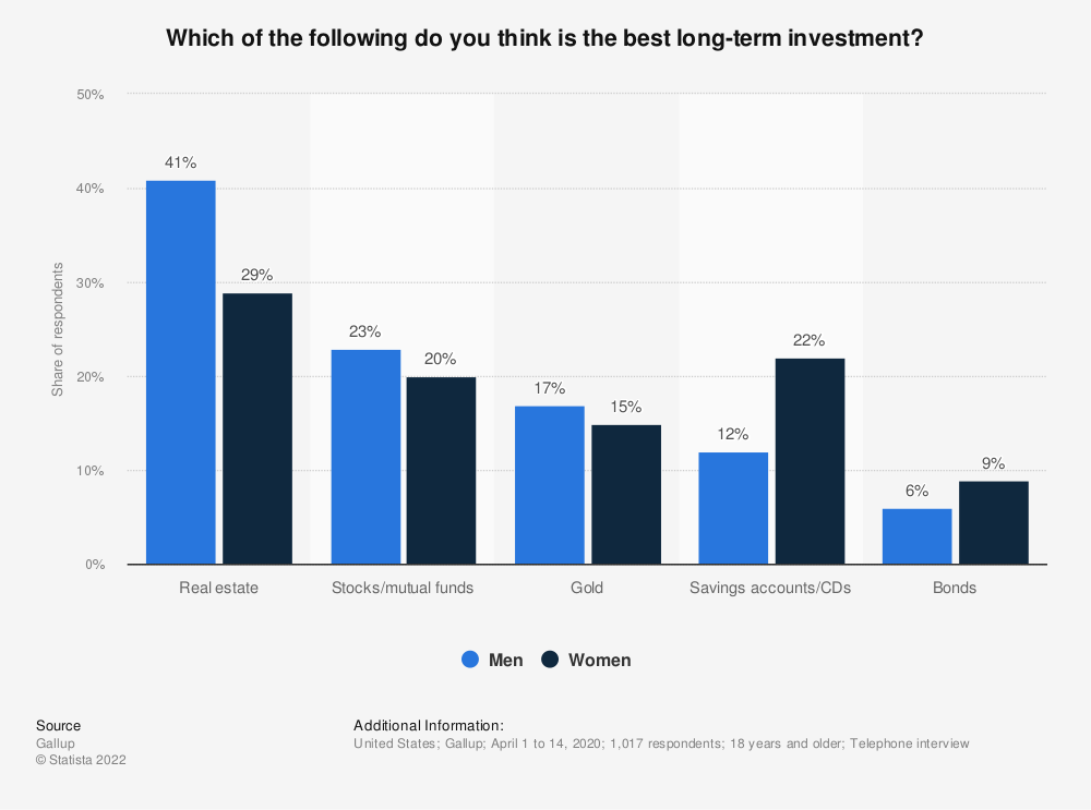 Statistic: Which of the following do you think is the best long-term investment? | Statista