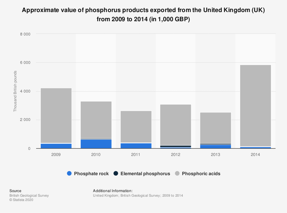 Statistic: Approximate value of phosphorus products exported from the United Kingdom (UK) from 2009 to 2014 (in 1,000 GBP) | Statista