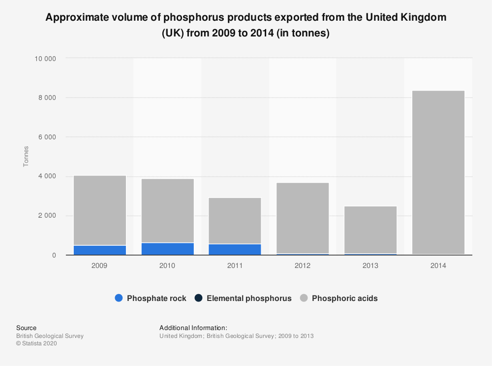 Statistic: Approximate volume of phosphorus products exported from the United Kingdom (UK) from 2009 to 2014 (in tonnes) | Statista