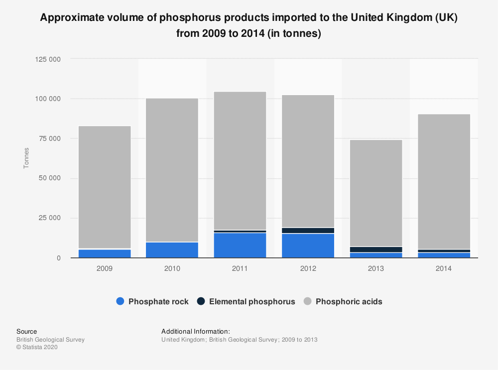 Statistic: Approximate volume of phosphorus products imported to the United Kingdom (UK) from 2009 to 2014 (in tonnes) | Statista