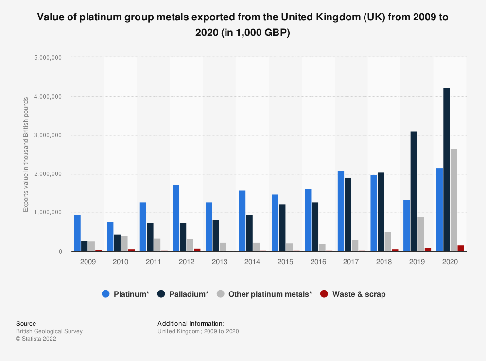 Statistic: Approximate value of platinum group metals exported from the United Kingdom (UK) from 2009 to 2017 (in 1,000 GBP) | Statista