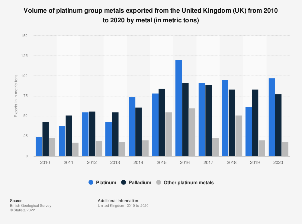 Statistic: Approximate volume of platinum group metals exported from the United Kingdom (UK) from 2010 to 2014 (in metric tons) | Statista