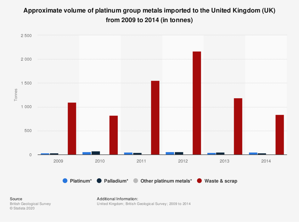 Statistic: Approximate volume of platinum group metals imported to the United Kingdom (UK) from 2009 to 2014 (in tonnes) | Statista