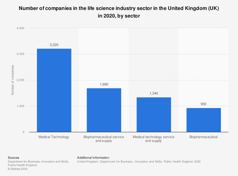 Statistic: Number of companies in the life science industry sector in the United Kingdom (UK) in 2018, by sector  | Statista