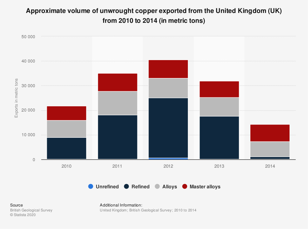 Statistic: Approximate volume of unwrought copper exported from the United Kingdom (UK) from 2010 to 2014 (in metric tons) | Statista
