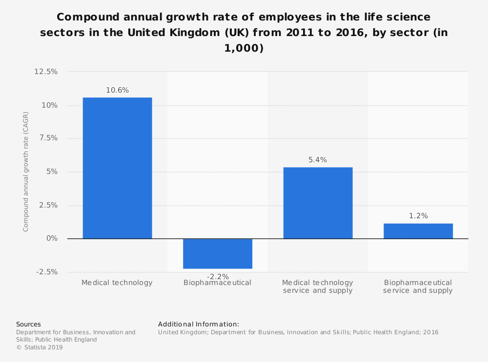 Statistic: Compound annual growth rate of employees in the life science sectors in the United Kingdom (UK) from 2011 to 2016, by sector (in 1,000) | Statista
