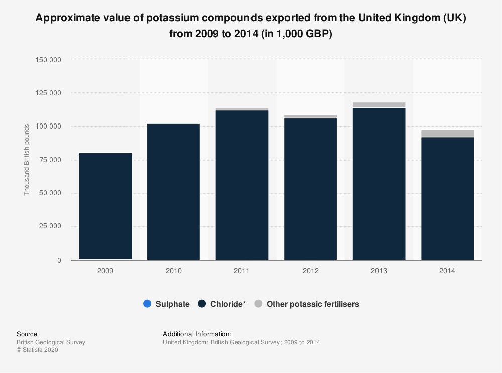 Statistic: Approximate value of potassium compounds exported from the United Kingdom (UK) from 2009 to 2014 (in 1,000 GBP) | Statista