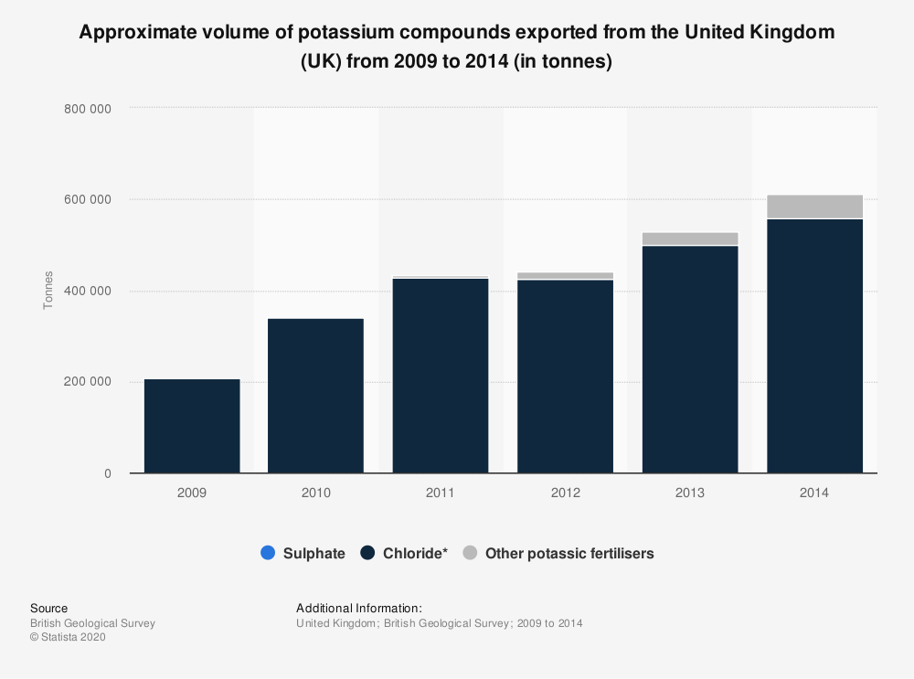 Statistic: Approximate volume of potassium compounds exported from the United Kingdom (UK) from 2009 to 2014 (in tonnes) | Statista