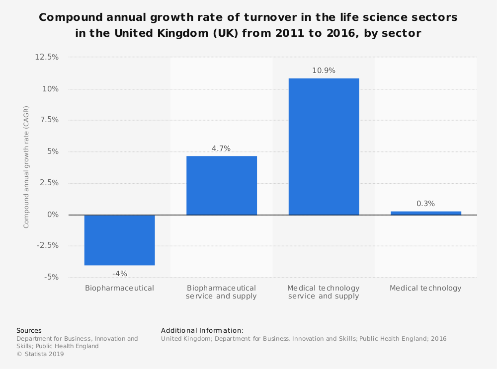 Statistic: Compound annual growth rate of turnover in the life science sectors in the United Kingdom (UK) from 2011 to 2016, by sector | Statista