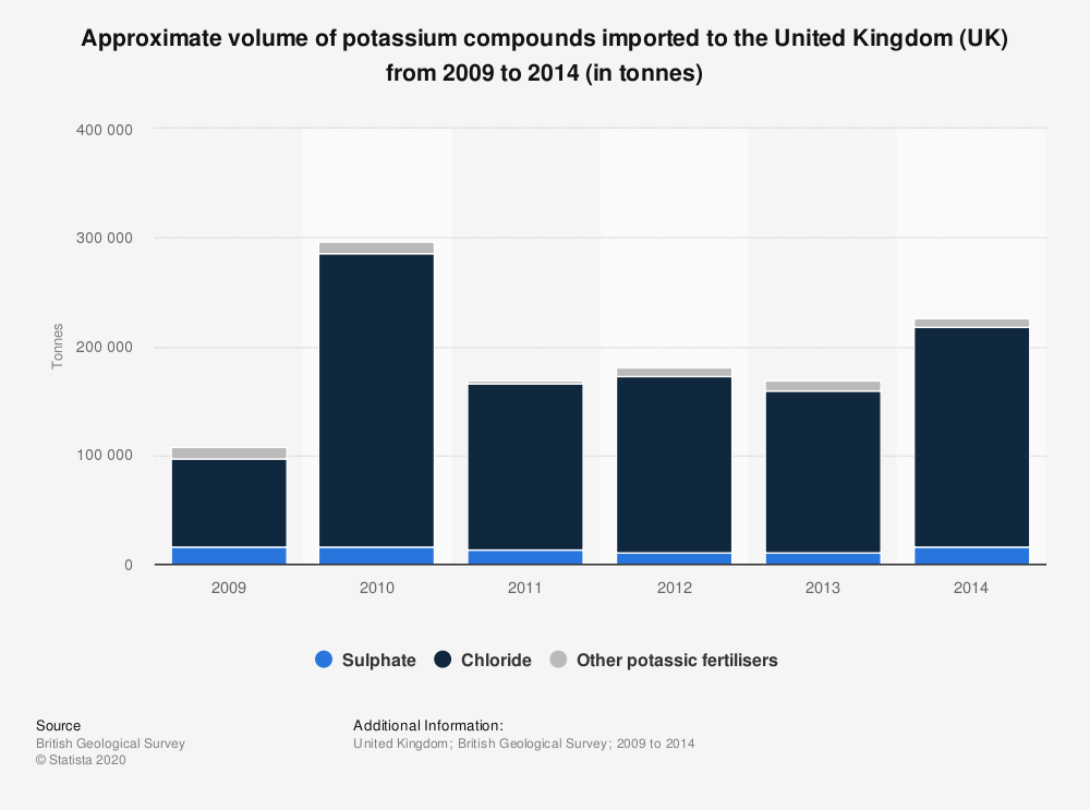 Statistic: Approximate volume of potassium compounds imported to the United Kingdom (UK) from 2009 to 2014 (in tonnes) | Statista
