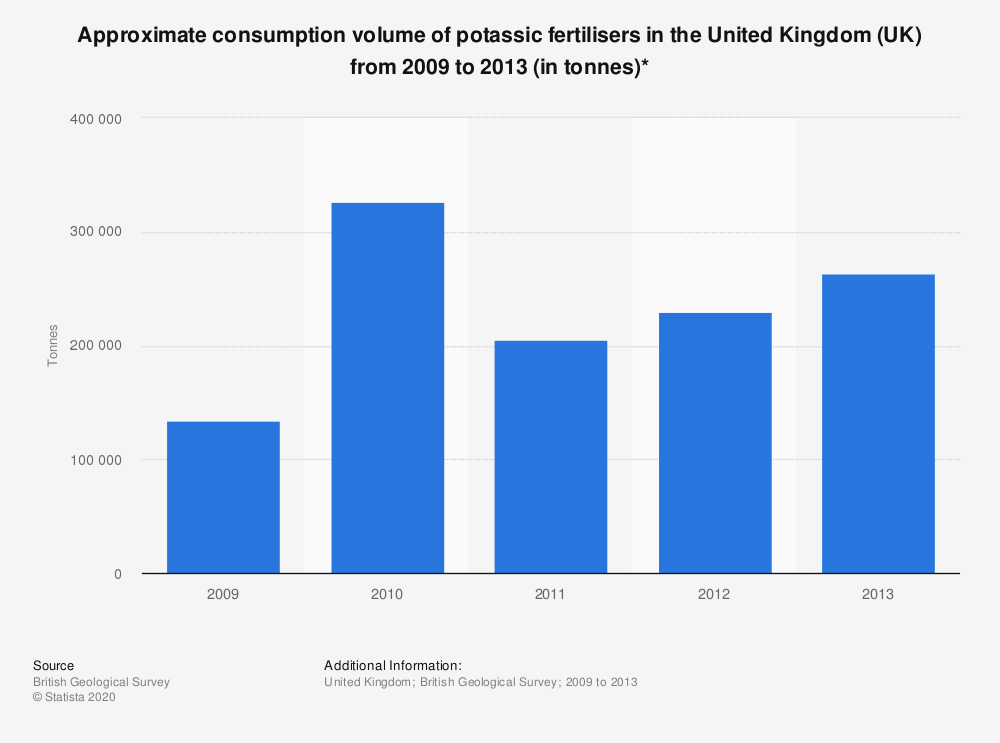 Statistic: Approximate consumption volume of potassic fertilisers in the United Kingdom (UK) from 2009 to 2013 (in tonnes)* | Statista