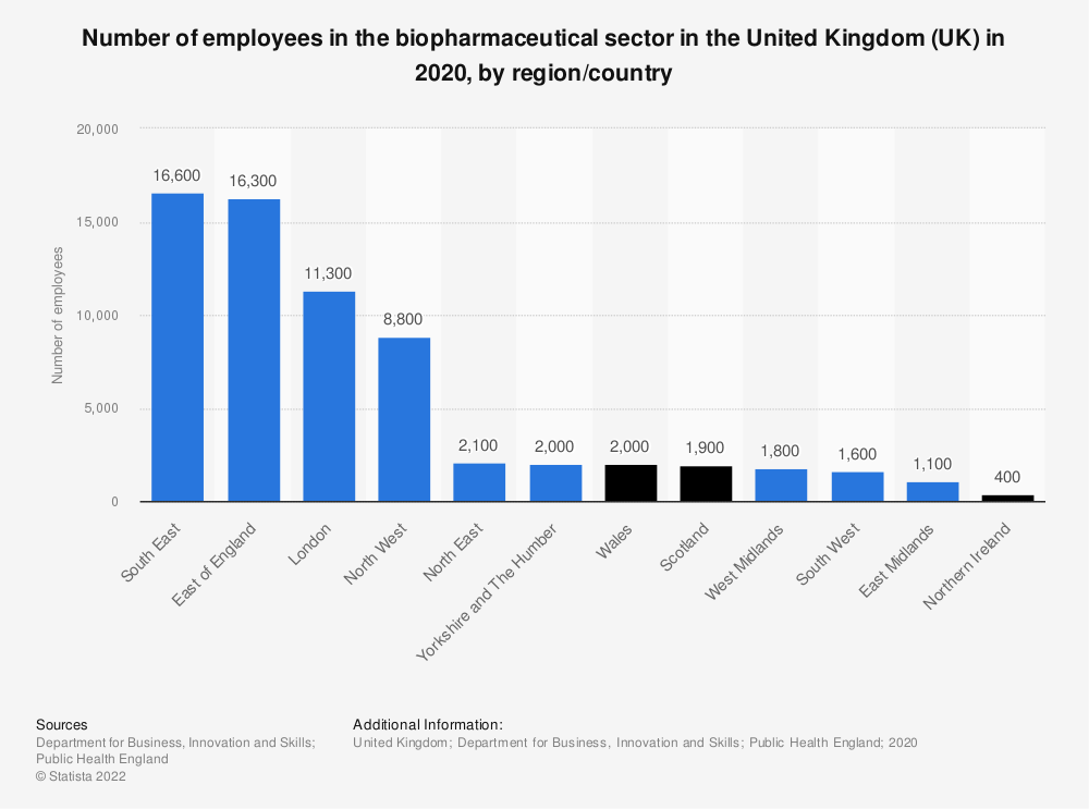 Statistic: Number of employees in the biopharmaceutical sector in the United Kingdom (UK) in 2018, by region | Statista