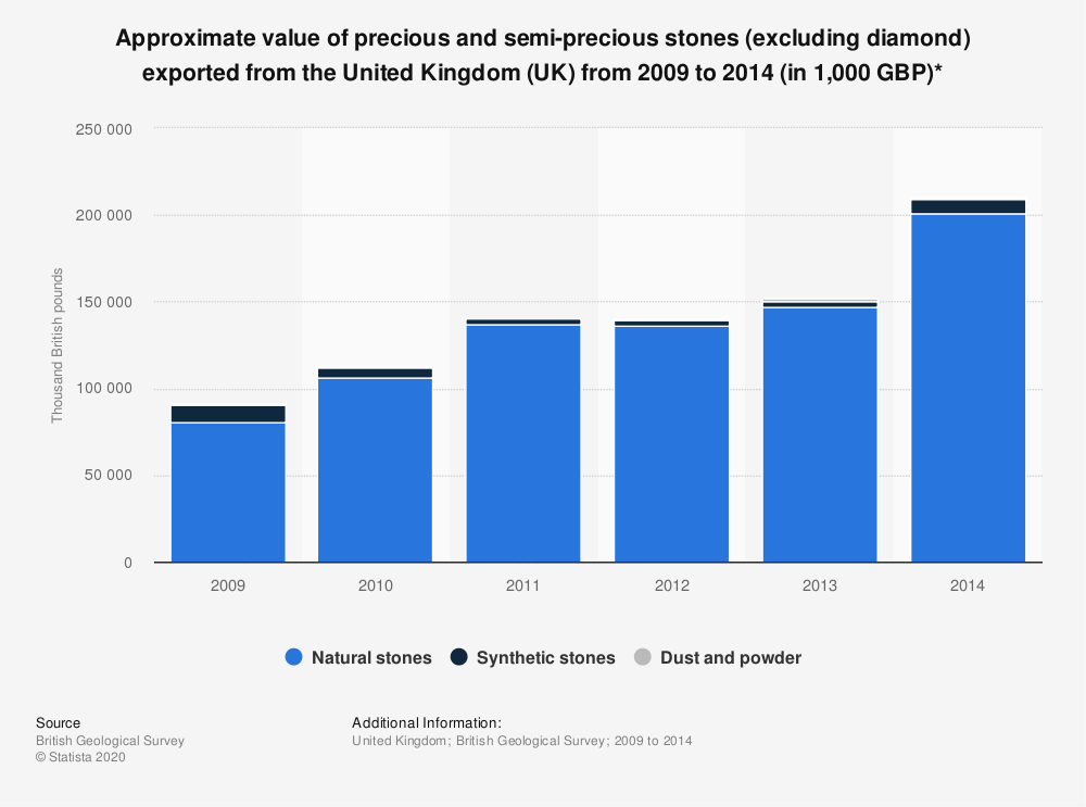Statistic: Approximate value of precious and semi-precious stones (excluding diamond) exported from the United Kingdom (UK) from 2009 to 2014 (in 1,000 GBP)* | Statista