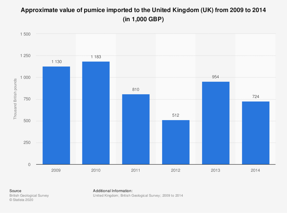 Statistic: Approximate value of pumice imported to the United Kingdom (UK) from 2009 to 2014 (in 1,000 GBP) | Statista
