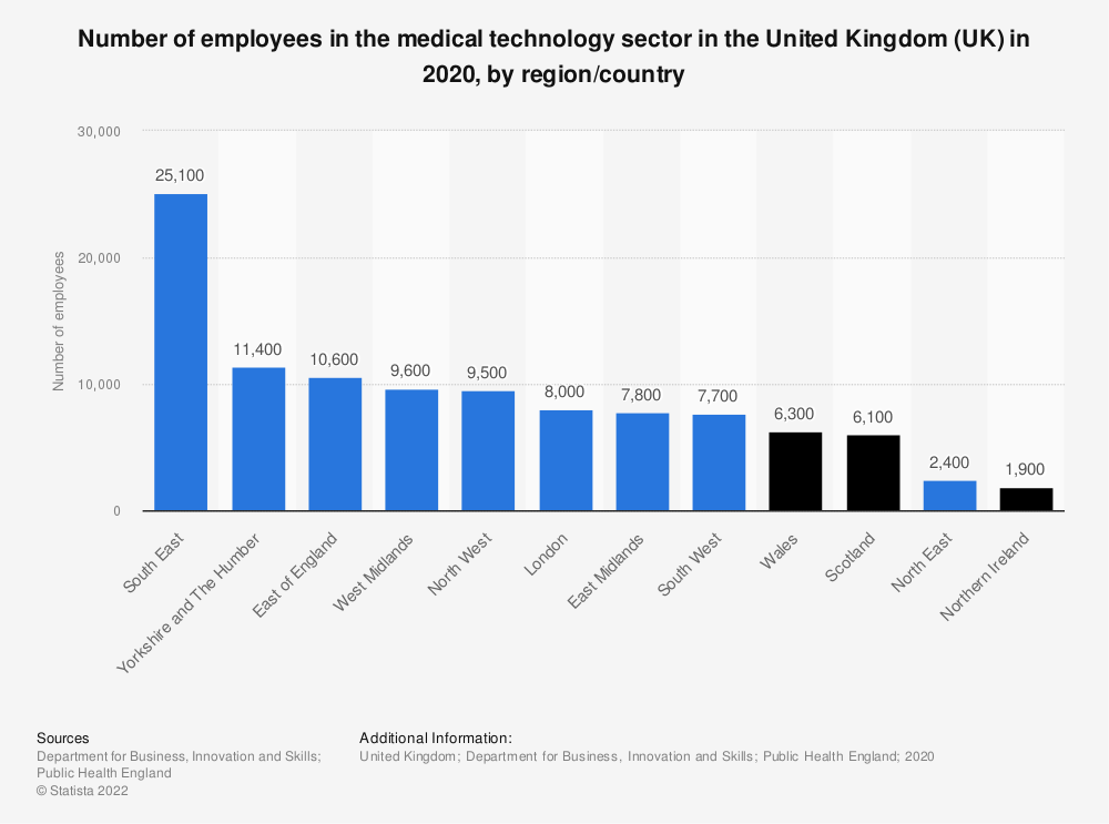 Statistic: Number of employees in the medical technology sector in the United Kingdom (UK) in 2017, by region | Statista