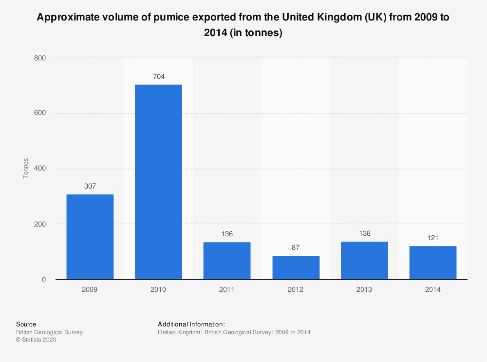 Statistic: Approximate volume of pumice exported from the United Kingdom (UK) from 2009 to 2014 (in tonnes) | Statista