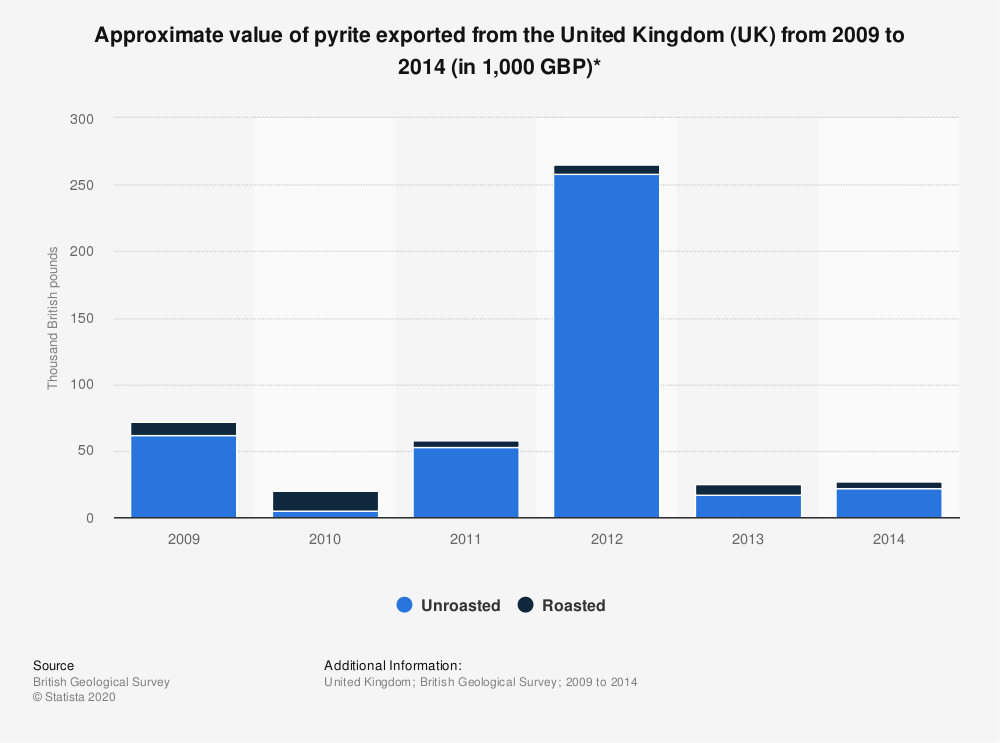 Statistic: Approximate value of pyrite exported from the United Kingdom (UK) from 2009 to 2014 (in 1,000 GBP)* | Statista