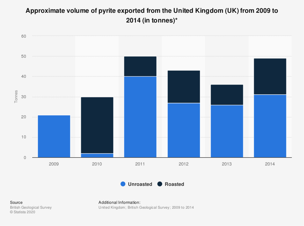 Statistic: Approximate volume of pyrite exported from the United Kingdom (UK) from 2009 to 2014 (in tonnes)* | Statista