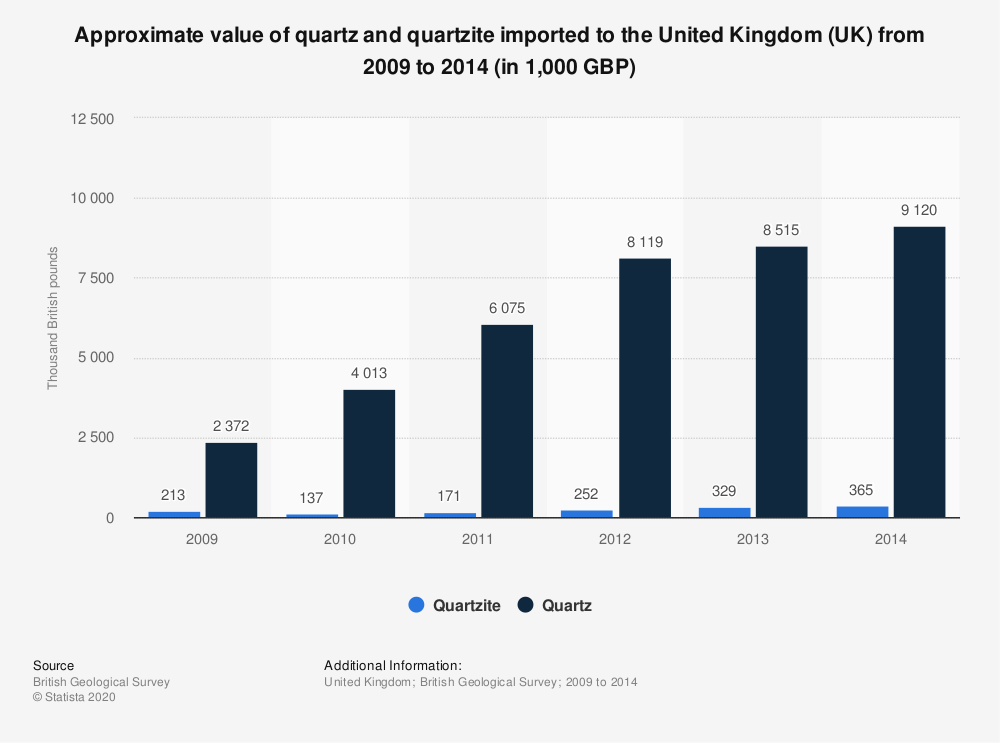 Statistic: Approximate value of quartz and quartzite imported to the United Kingdom (UK) from 2009 to 2014 (in 1,000 GBP) | Statista