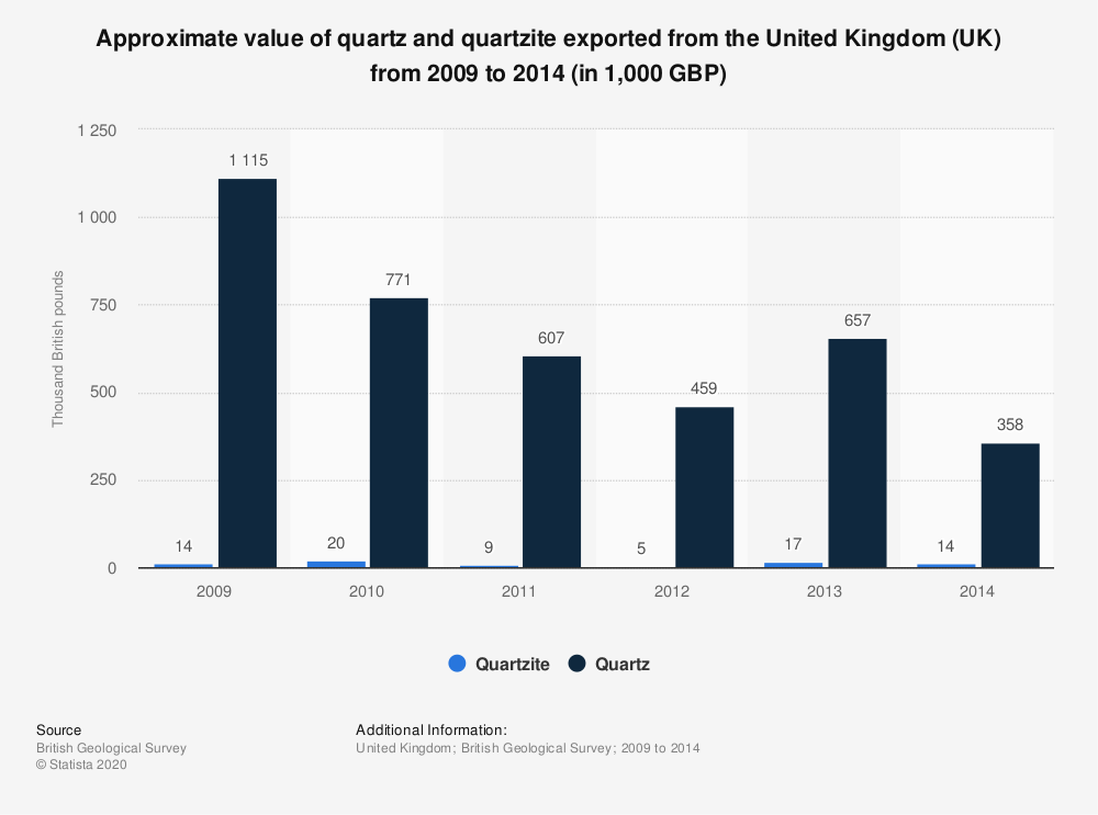 Statistic: Approximate value of quartz and quartzite exported from the United Kingdom (UK) from 2009 to 2014 (in 1,000 GBP) | Statista