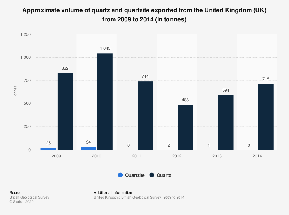 Statistic: Approximate volume of quartz and quartzite exported from the United Kingdom (UK) from 2009 to 2014 (in tonnes) | Statista
