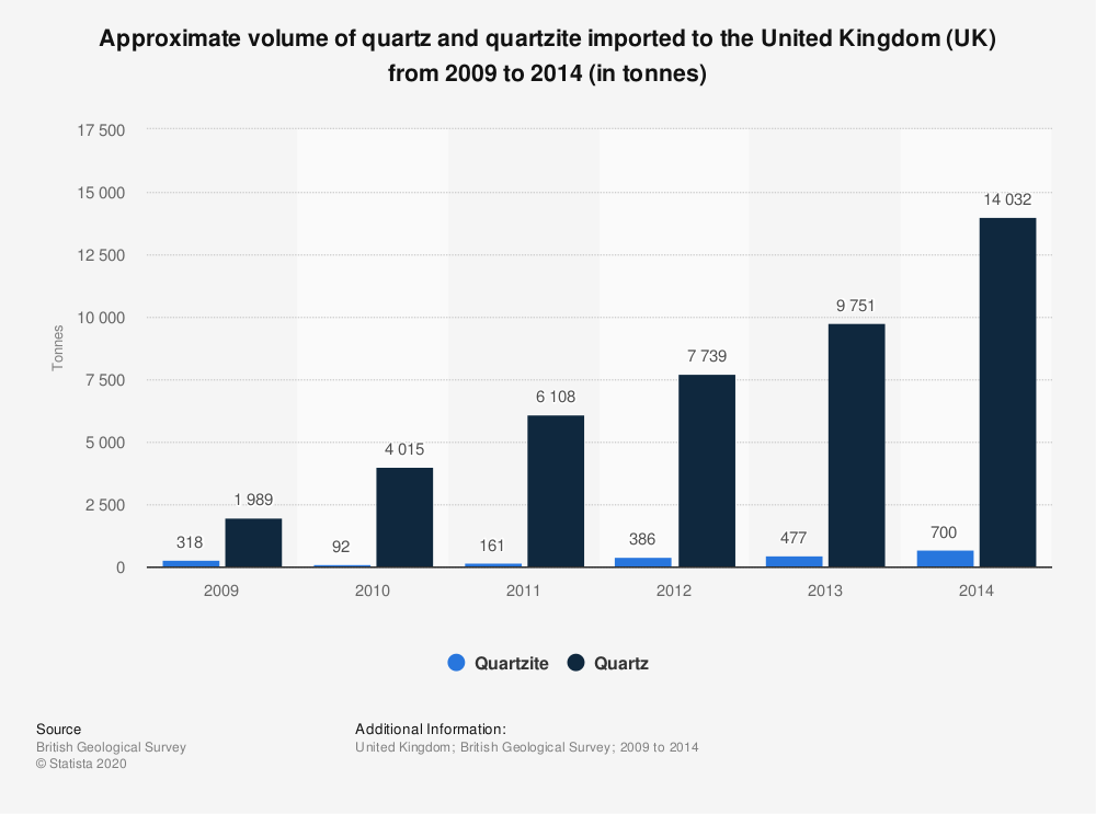 Statistic: Approximate volume of quartz and quartzite imported to the United Kingdom (UK) from 2009 to 2014 (in tonnes)   Statista