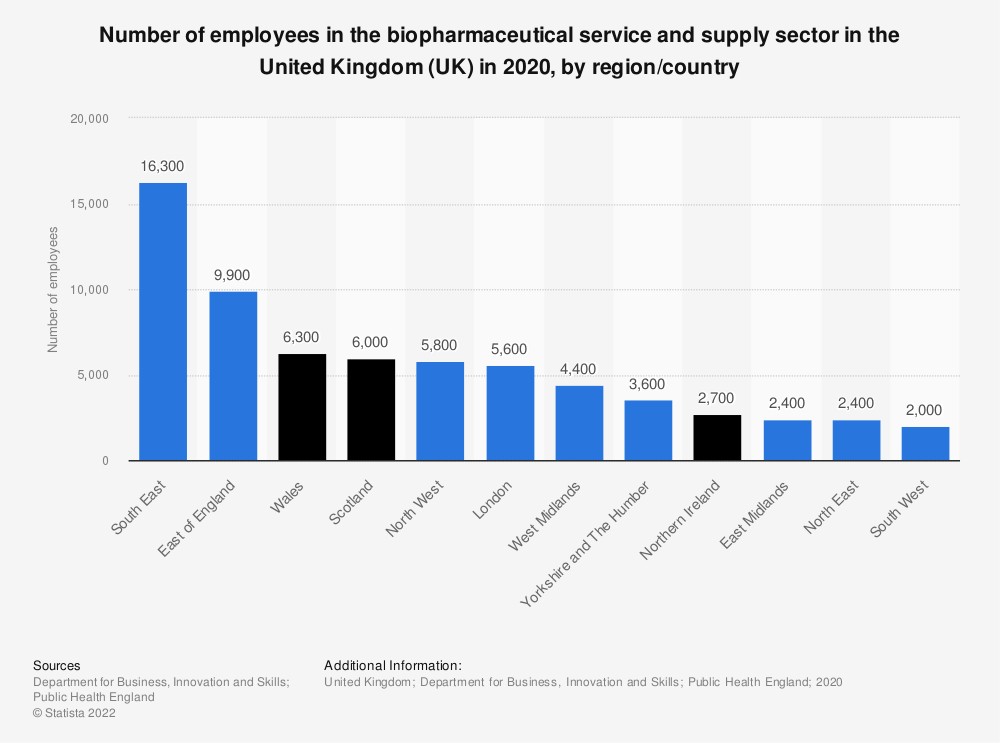 Statistic: Number of employees in the biopharmaceutical service and supply sector in the United Kingdom (UK) in 2017, by region | Statista