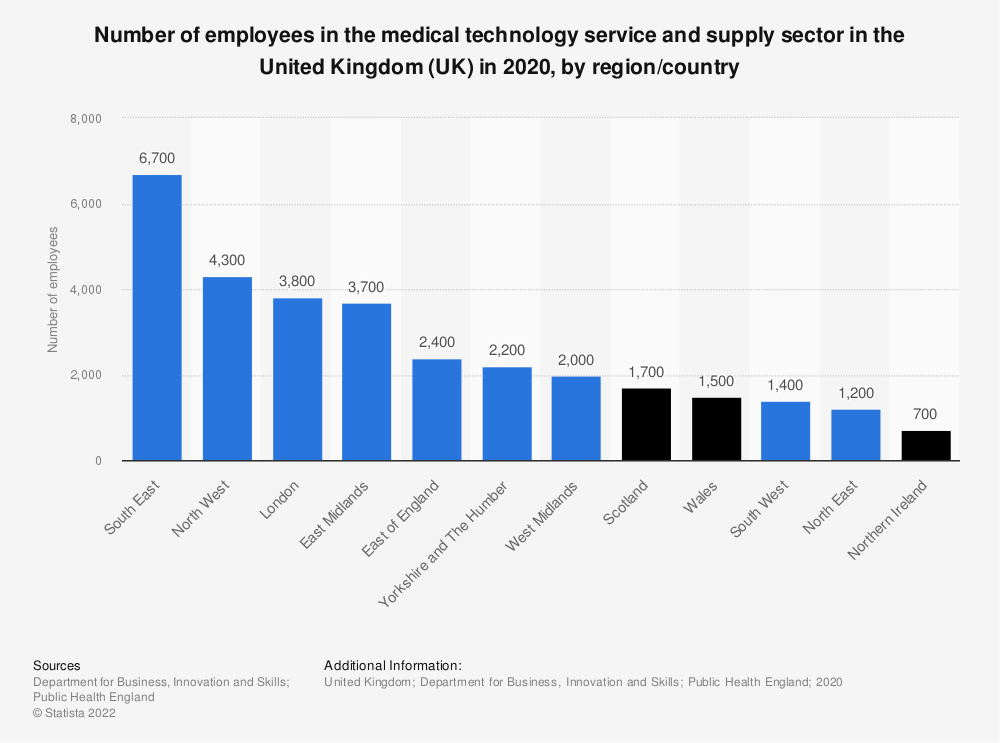 Statistic: Number of employees in the medical technology service and supply sector in the United Kingdom (UK) in 2018, by region | Statista