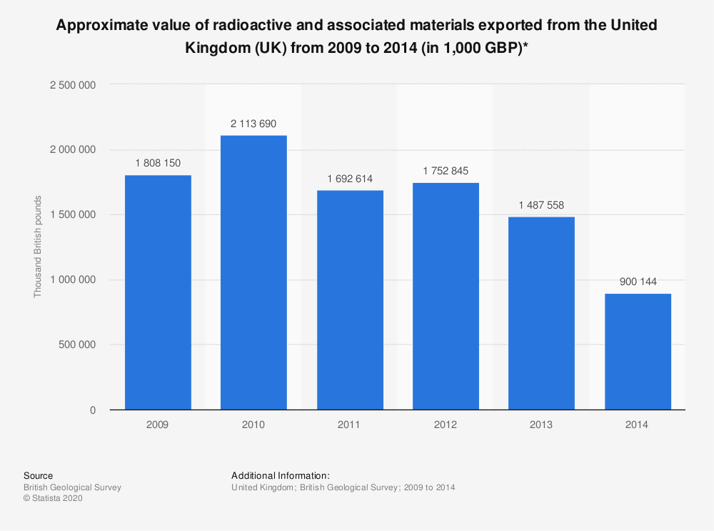 Statistic: Approximate value of radioactive and associated materials exported from the United Kingdom (UK) from 2009 to 2014 (in 1,000 GBP)* | Statista
