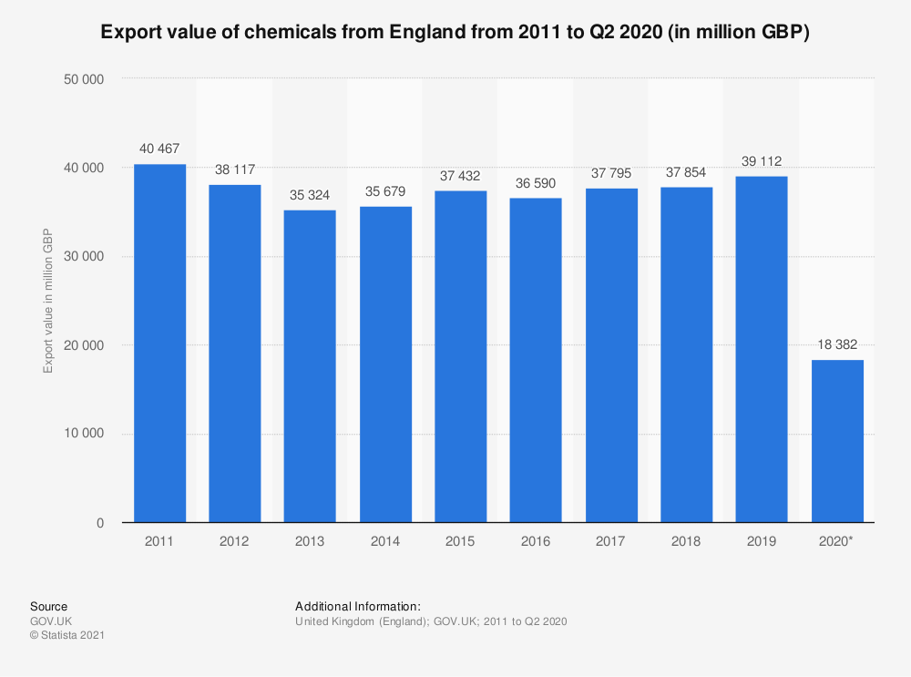 Statistic: Export value of chemicals from England from 2011 to 2019* (in million GBP) | Statista