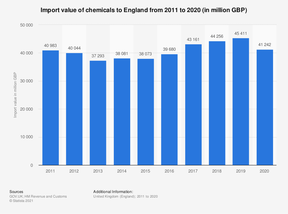 Statistic: Import value of chemicals from England from 2011 to 2019* (in million GBP) | Statista