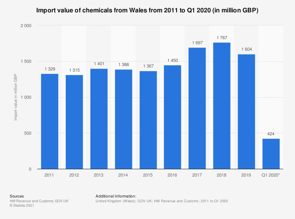 Statistic: Import value of chemicals from Wales from 2011 to 2019* (in million GBP) | Statista