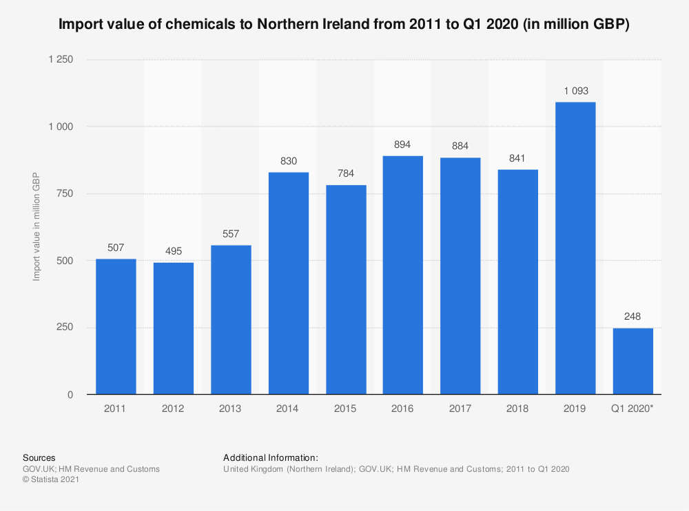 Statistic: Import value of chemicals from Northern Ireland from 2011 to 2019* (in million GBP) | Statista