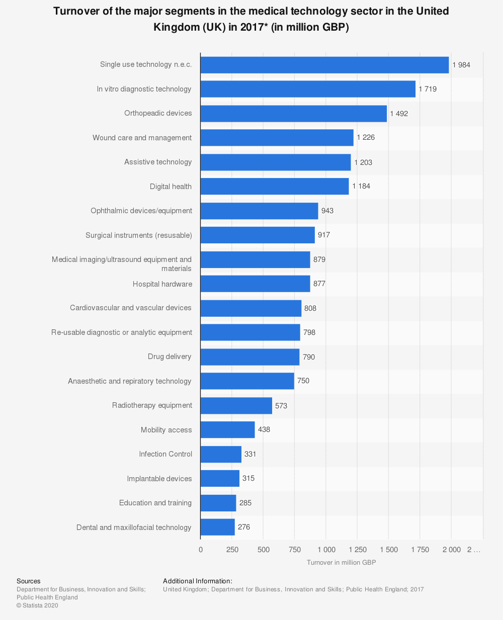 Statistic: Turnover of the major segments in the medical technology sector in the United Kingdom (UK) in 2017* (in million GBP) | Statista