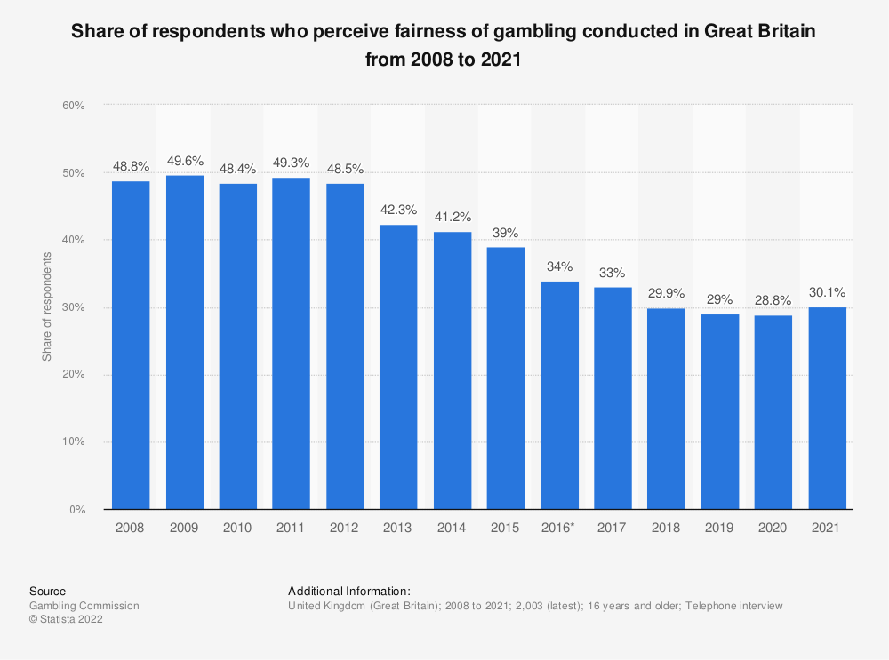"Statistic: Share of survey respondents who agree that ""In this country, gambling is conducted fairly and can be trusted"" in the United Kingdom (UK) from 2008 to 2017 