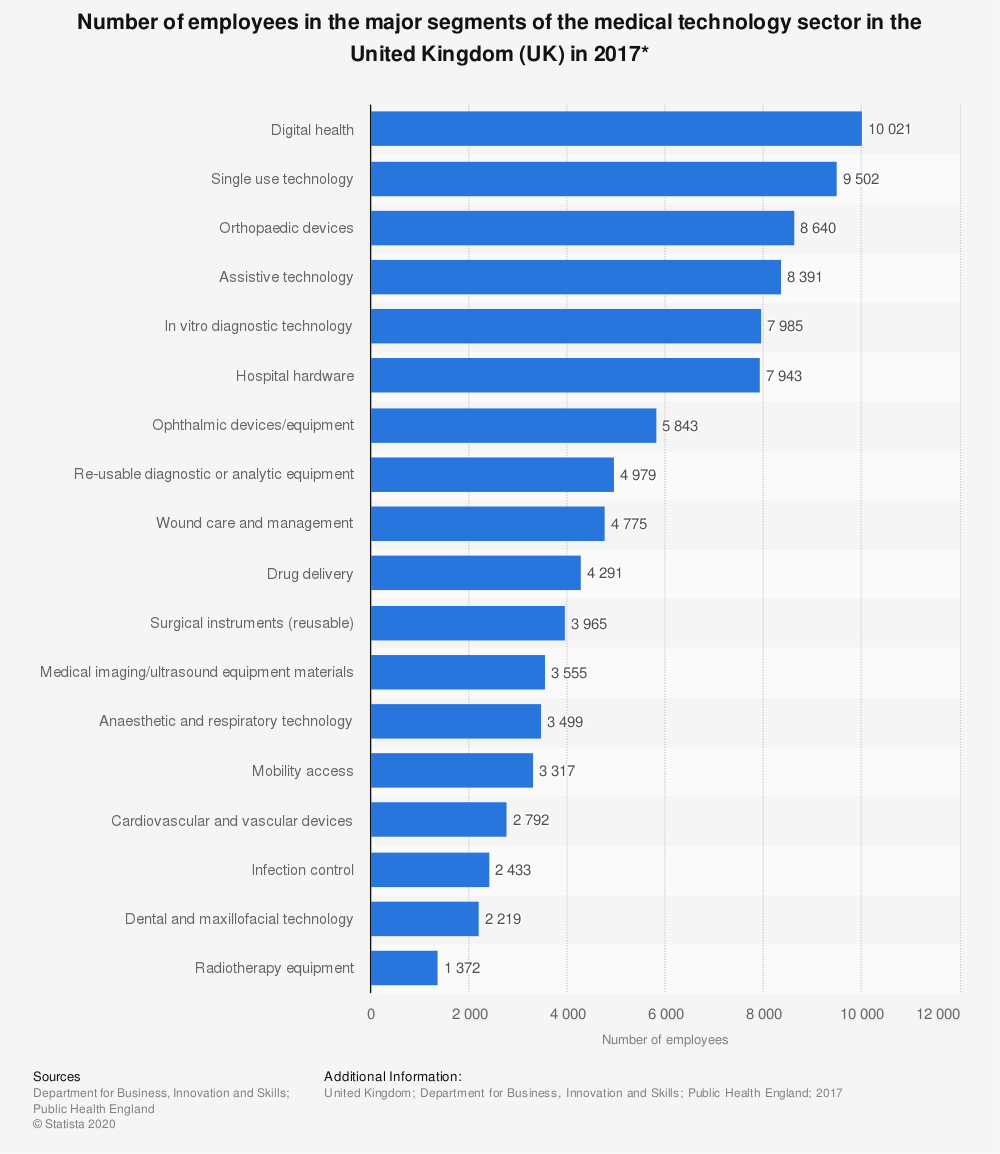 Statistic: Number of employees in the major segments of the medical technology sector in the United Kingdom (UK) in 2017* | Statista