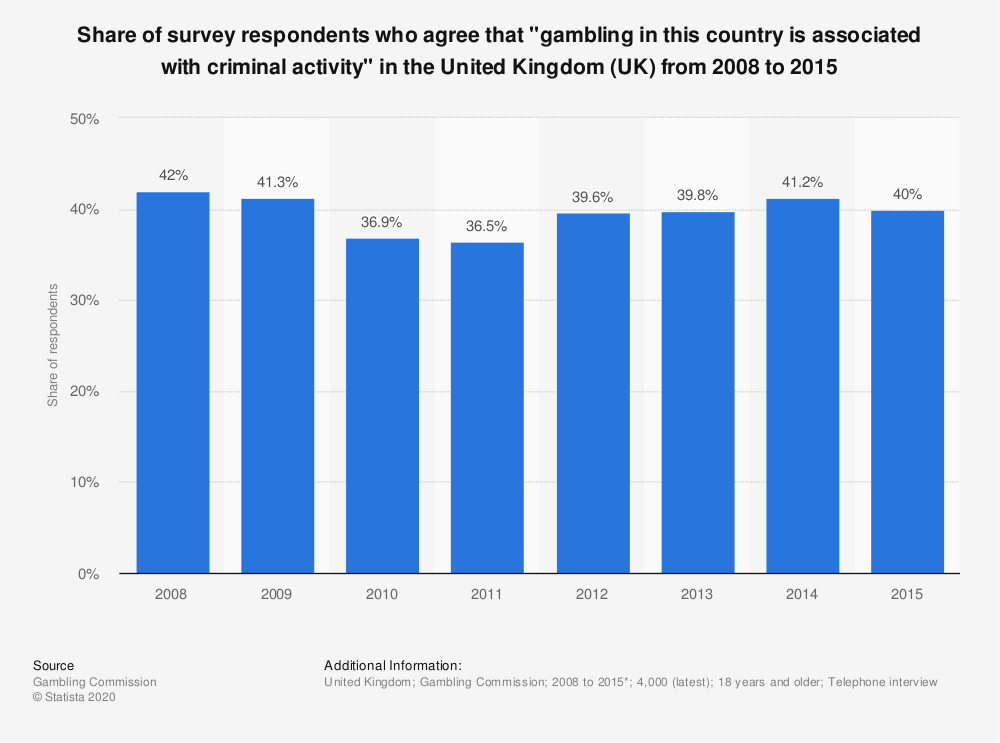 "Statistic: Share of survey respondents who agree that ""gambling in this country is associated with criminal activity"" in the United Kingdom (UK) from 2008 to 2015 