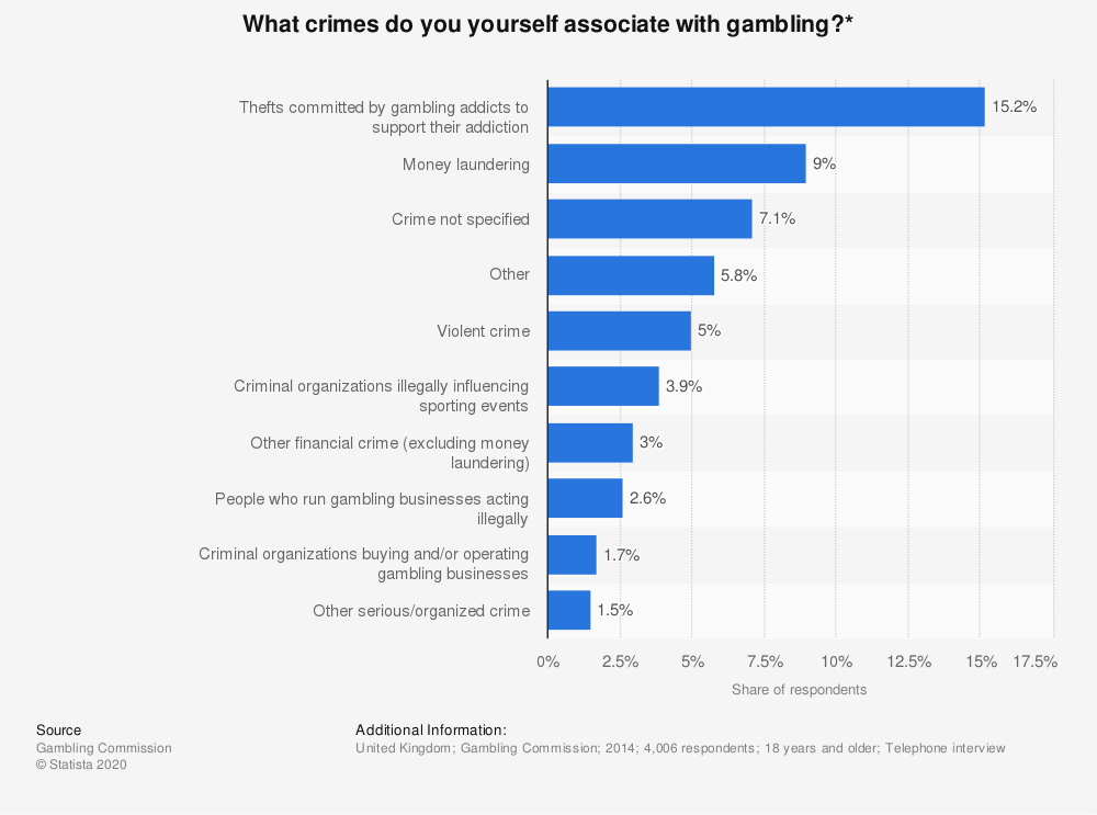 Statistic: What crimes do you yourself associate with gambling?* | Statista