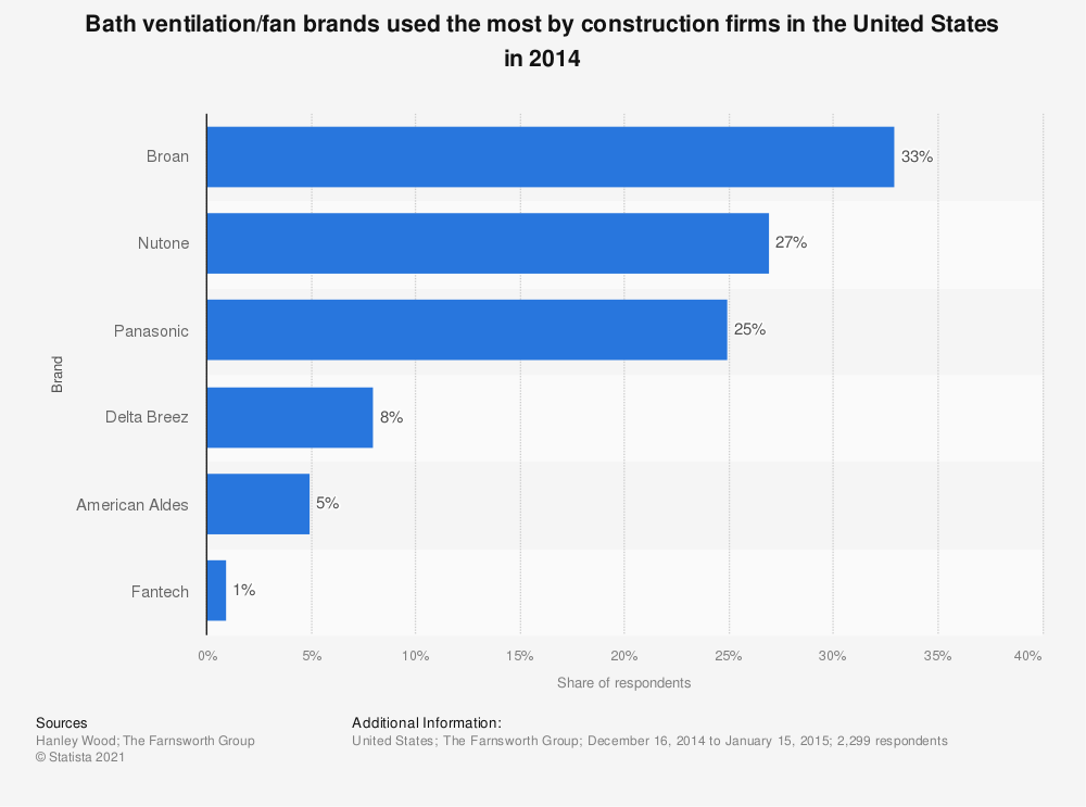 Statistic: Bath ventilation/fan brands used the most by construction firms in the United States in 2014 | Statista