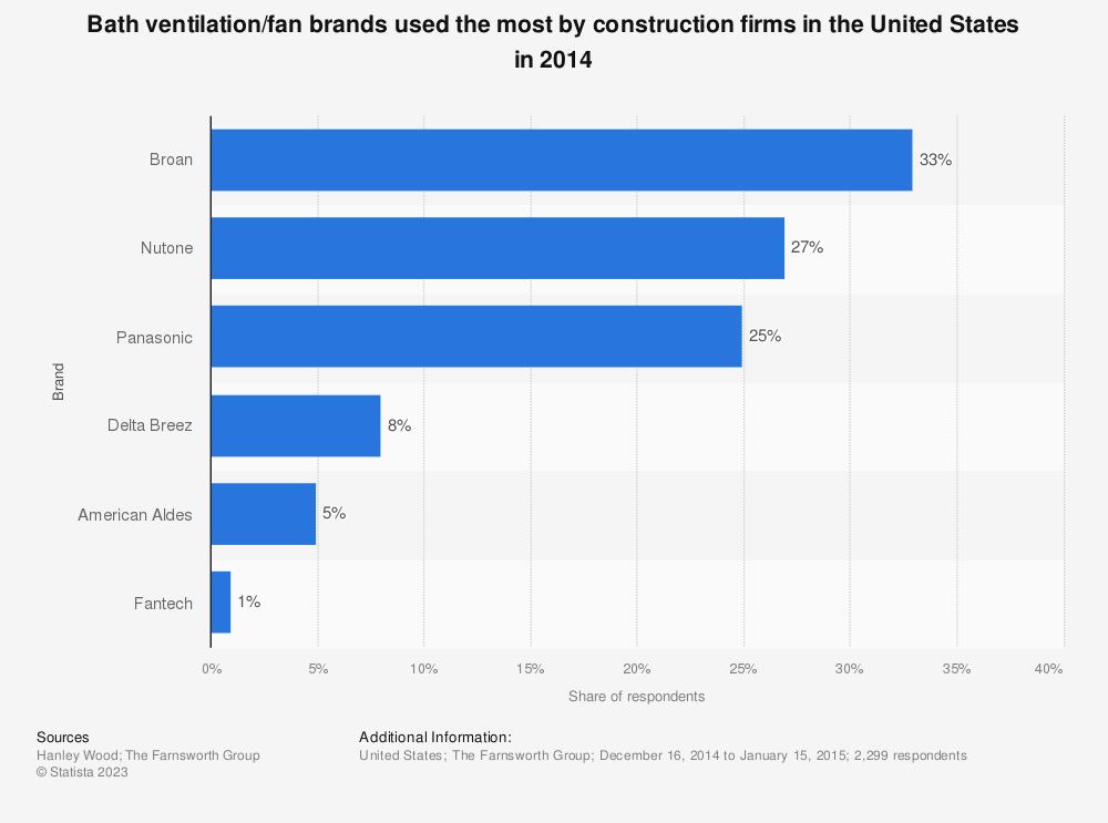 U2022 Most Used Bath Ventilation/fan Brands In The U.S. 2014 | Statistic