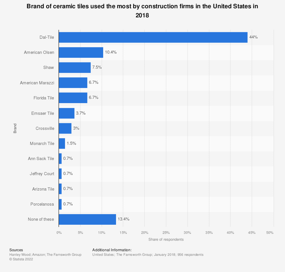 Statistic: Brand of ceramic tiles used the most by construction firms in the United States in 2018 | Statista