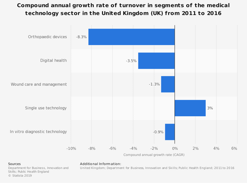 Statistic: Compound annual growth rate of turnover in segments of the medical technology sector in the United Kingdom (UK) from 2011 to 2016 | Statista