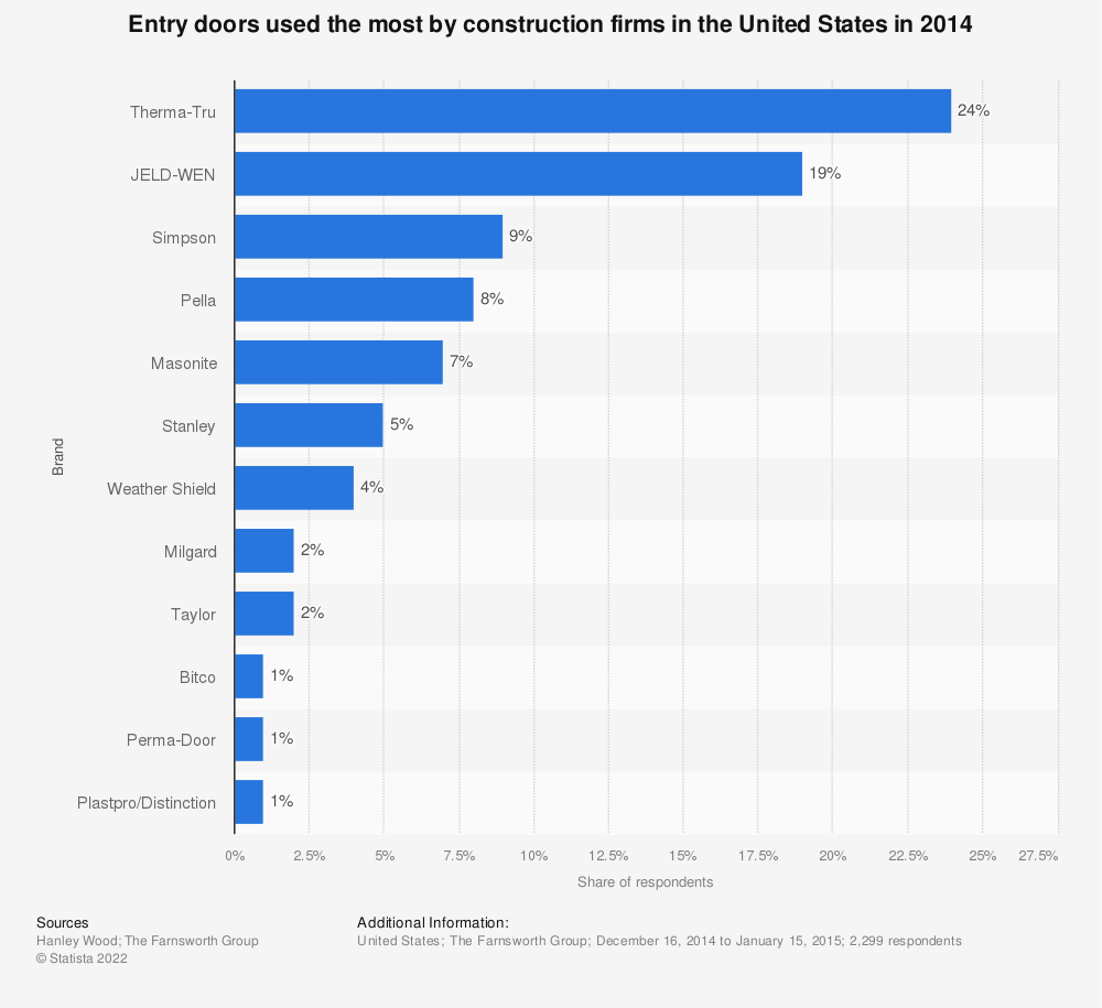 Statistic: Entry doors used the most by construction firms in the United States in 2014 | Statista