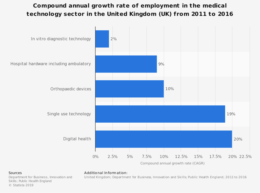 Statistic: Compound annual growth rate of employment in the medical technology sector in the United Kingdom (UK) from 2011 to 2016 | Statista