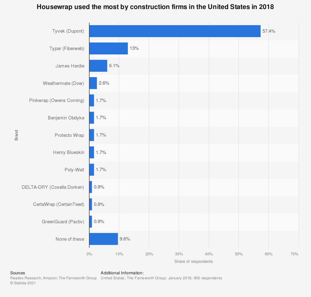 Statistic: Housewrap used the most by construction firms in the United States in 2018 | Statista